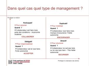 Managementhttps://esvmd.ch/profil